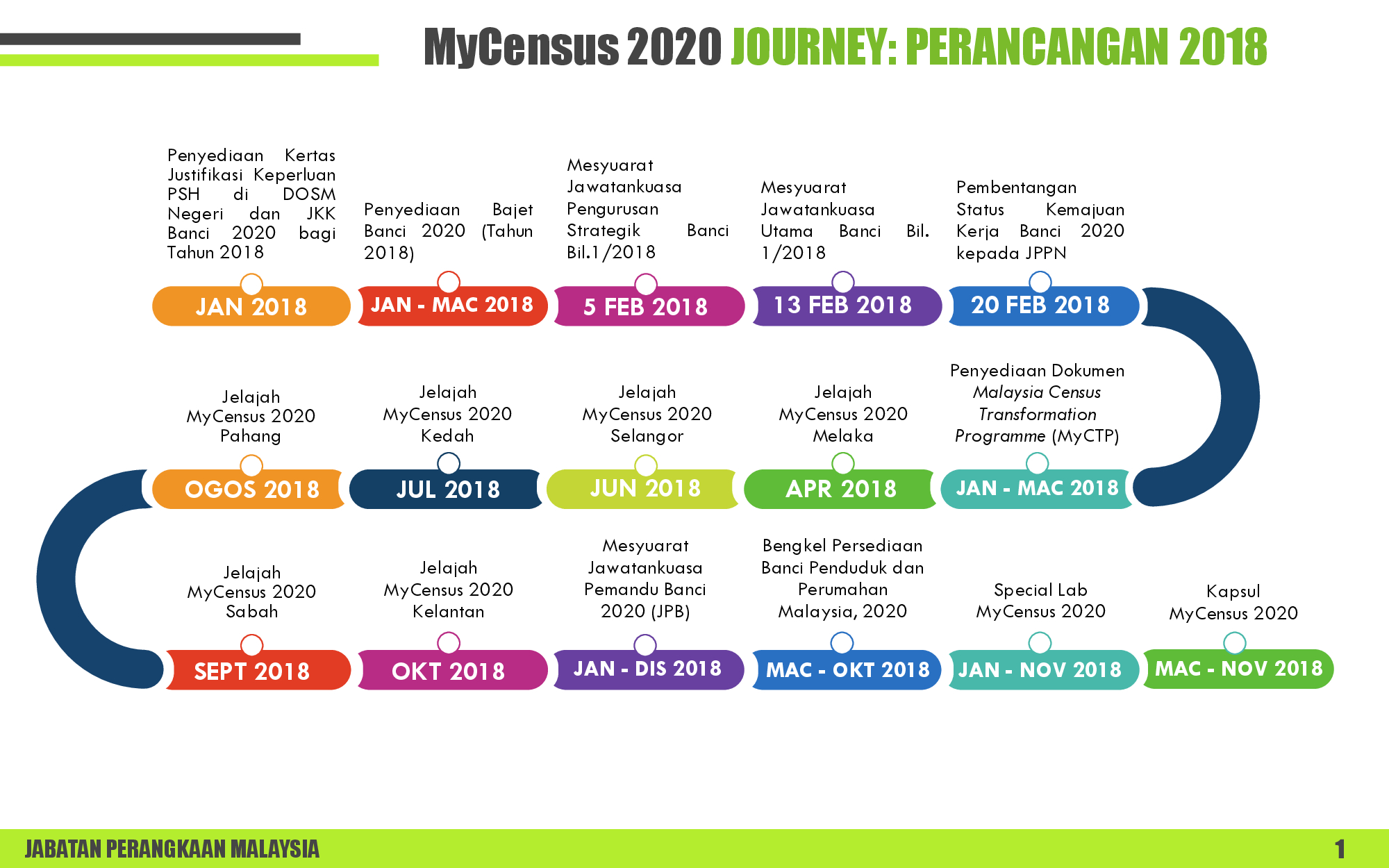 MyCensusJourney2018